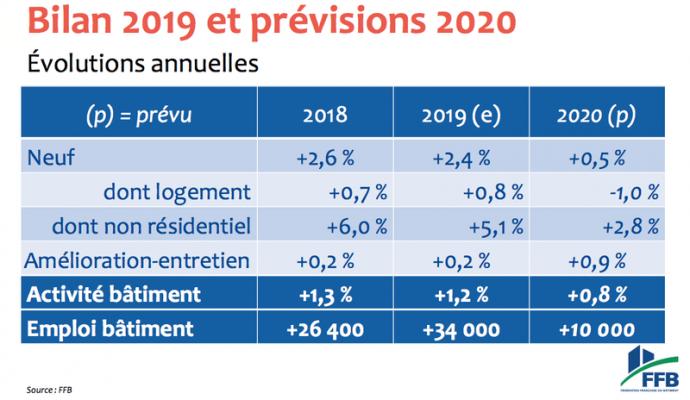 previsions-ffb-batiment-2020